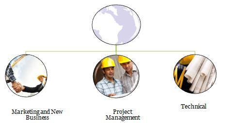 Management structure